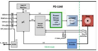 Jak dobrać wytrzymały i kompaktowy silnik prądu stałego do aplikacji?