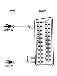 TV Lexus i DVB-T LTC - przejściówka nie działa