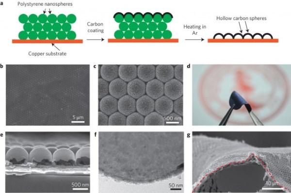 Naukowcy skonstruowali anod� z czystego litu