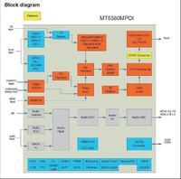 Philips 40PFL8007K - Nie uruchamia się. Fault 53 w SDM.