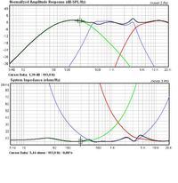 Proszę o analizę parametrów zwrotnicy 3-way.