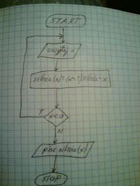 Algorytmy w języku C (tworzenie schematów blokowych)