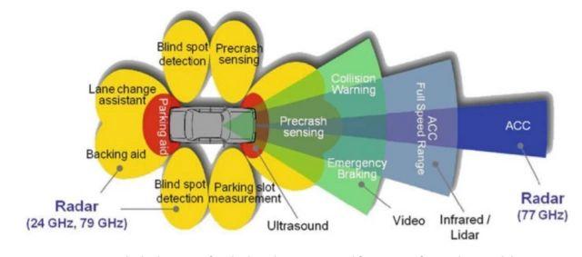Koszmar czyszczenia samochodu z sensorami ADAS