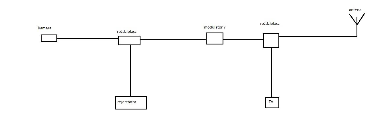 Monitoring rozdzielenie kamera - rejestrator