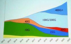 Systemy hiperskalowe napędzają rozwój Ethernetu