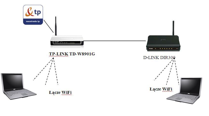 Pod��czenie routera d-link dir300  do routera tp-link TD-W8901G
