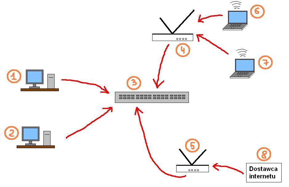 Sie� domowa z internetem (router i switch)