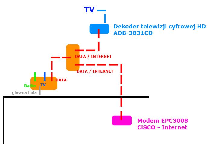 Dekoder Multimedia - Czy mo�na pod��czy� dwa dekodery na jednej linii ?