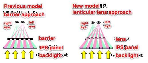 4,5-calowy ekran 3D o rozdzielczo�ci 720p od Hitachi
