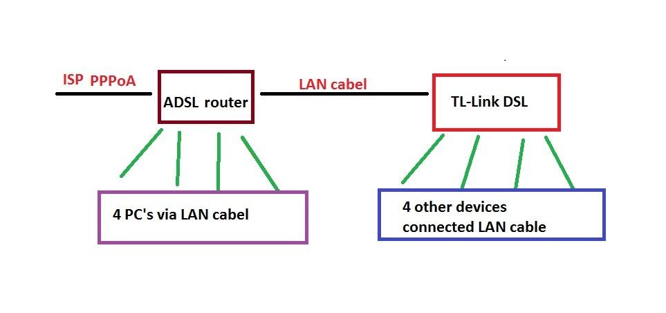 Router ADSL2+ połaczony z routerem DSL