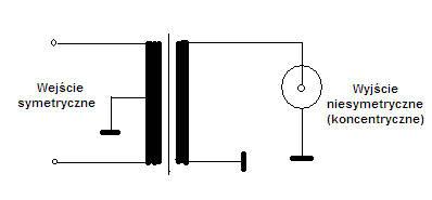 Szukam fachowej podpowiedzi o impedancji falowej i symetryzatorach