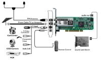PS2 Slim 77004 - Karta telewizyjna, a uzyskanie jak najlepszego obrazu