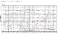 VW CARAVELLA - Przy ilu obr najlepiej zmieniac biegi w dieslu?