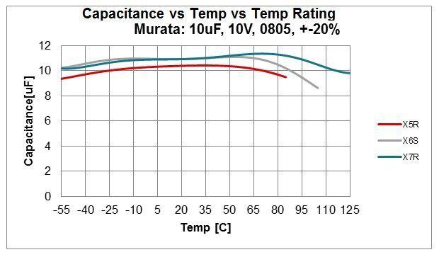 Podstawy LDO: jak dobrać kondensator filtrujący do stabilizatora