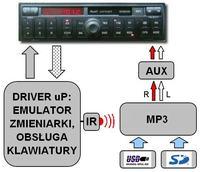 Audi Concert + MP3 + AUX (symulator zmieniarki)