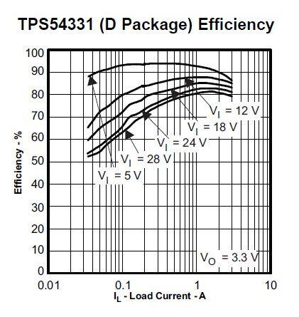 Jak zaprojektować regulowaną przetwornicę DC/DC na TPS54331