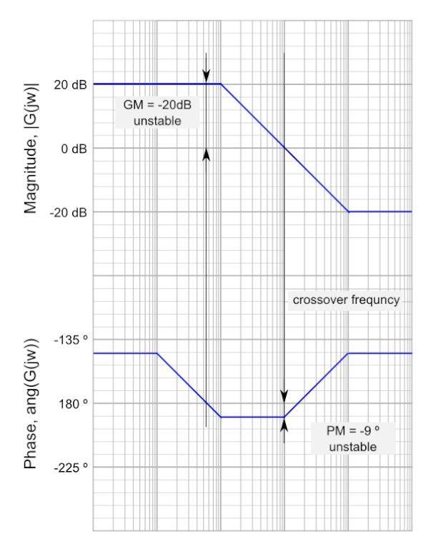 Charakterystyka Bodego, margines fazy, częstotliwość graniczna i stabilność