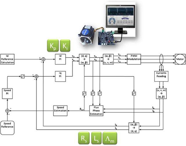 Rozwiązanie BFG do sterowania silnikiem dla rodziny mikrokontrolerów Renesas RA