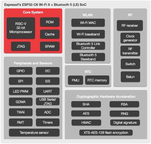 Nowy układ Espressif ESP32-C6 - Wi-Fi 6 + Bluetooth 5 (LE)