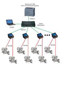 S7-1200 - sterowanie Modbus TCP/IP / RTU