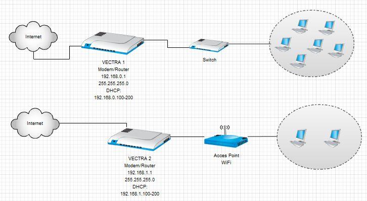 9100699af7c89 Chciałbym też zaznaczyć że modemy routery z vectry nie posiadają możliwości  ustawiania statycznych tras