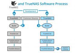FreeNAS zmienia nazwę na TrueNAS CORE - co za tym idzie?