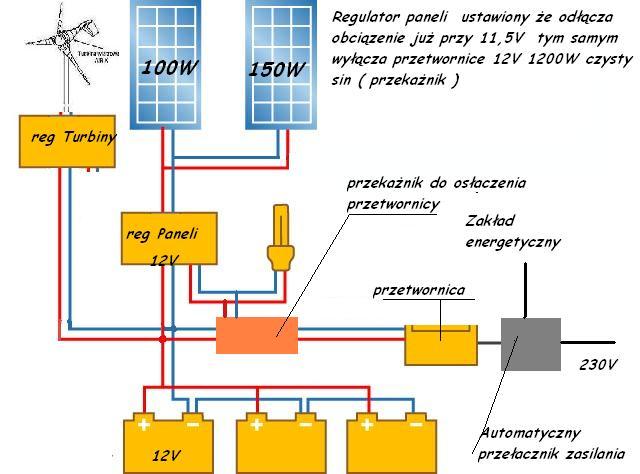zastosowanie akumulatr�w JENOX HOBBY w instalacji PV