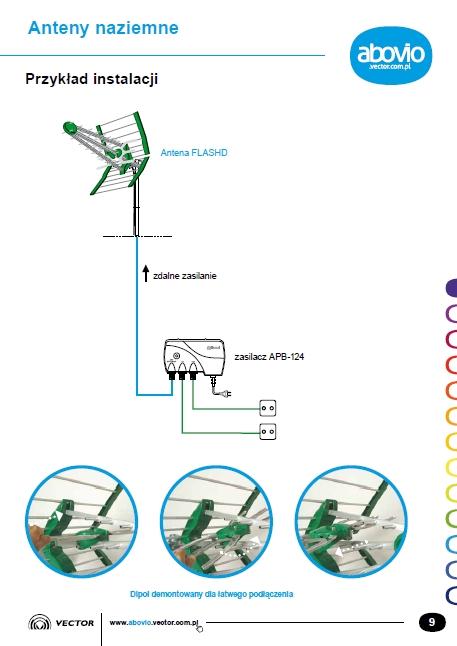 Jaka antena do tunera DVB?