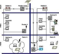 Projekt sieci komputerowej z dostepem do internetu w blizniaku