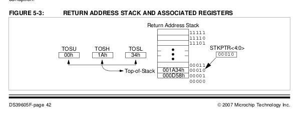 Obsługa wątków na pic18 z kompilatorem sdcc (PIC18XXXX threads)