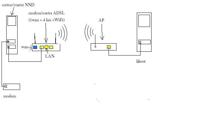 konfiguracja sieci router, modem router WiFi, AP, klient