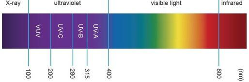 Kleje i lakiery UV w elektronice