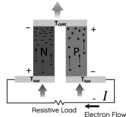 Nowy materiał do budowy generatorów termoelektrycznych