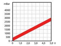 Citroen C8/C5 2.2 HDi - Jakie są wartości doładowania turbiny w 2.2 HDI ?