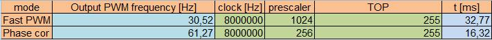Okres PWM dla serwa inny niż 20ms - czy możliwe (Serwo modelarskie na OC2)