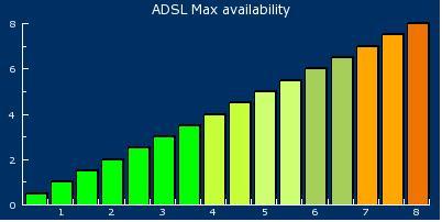 Model ZXDSL 852 Parametry linii adsl czy da rade neostrada 6mega