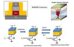 Nowe systemy AI oparte na pamięci ReRAM