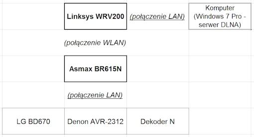 WRV200 BR615N - Po��czenie bezprzewodowe 2 router�w - DLNA
