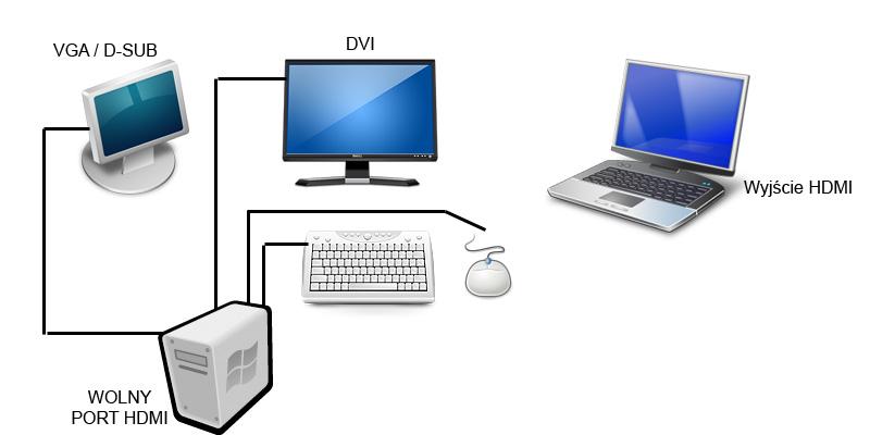 Wsp�lna myszka na PC i Laptopie - sprz�enie sprz�towe