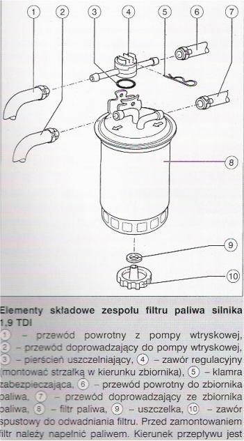 Passat B5 1,9 TDI 90KM - Monta� zaworu zwrotnego przy filtrze paliwa