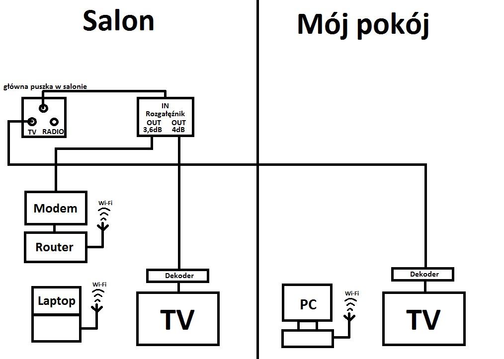 Telewizja kablowa rozga��niki.