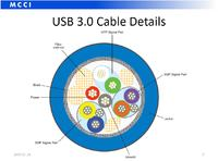 Jak samodzielnie wykonać kabel USB 3.0