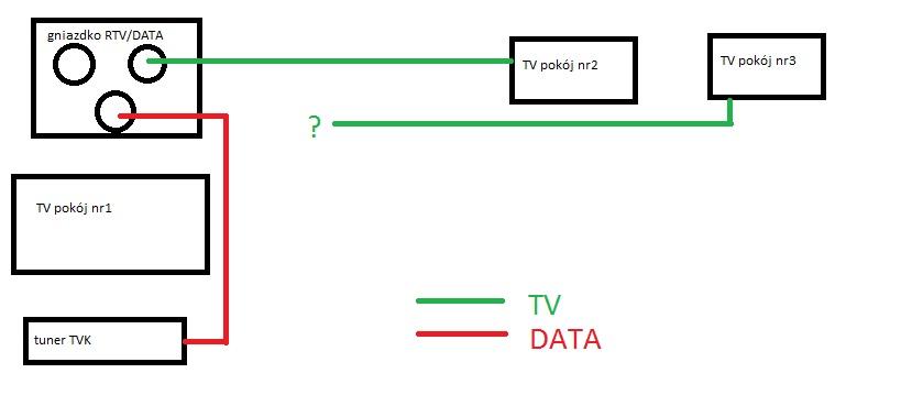 TVK Multimedia - rozdzielenie sygna�u DATA/RTV i jakie t�umienia ?