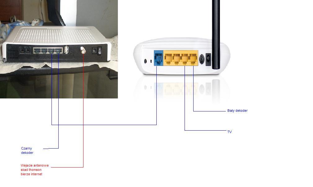 2 routery + telewizja n multiroom?