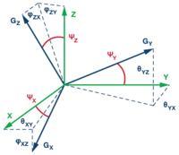 Podstawy ustawiania żyroskopów MEMS
