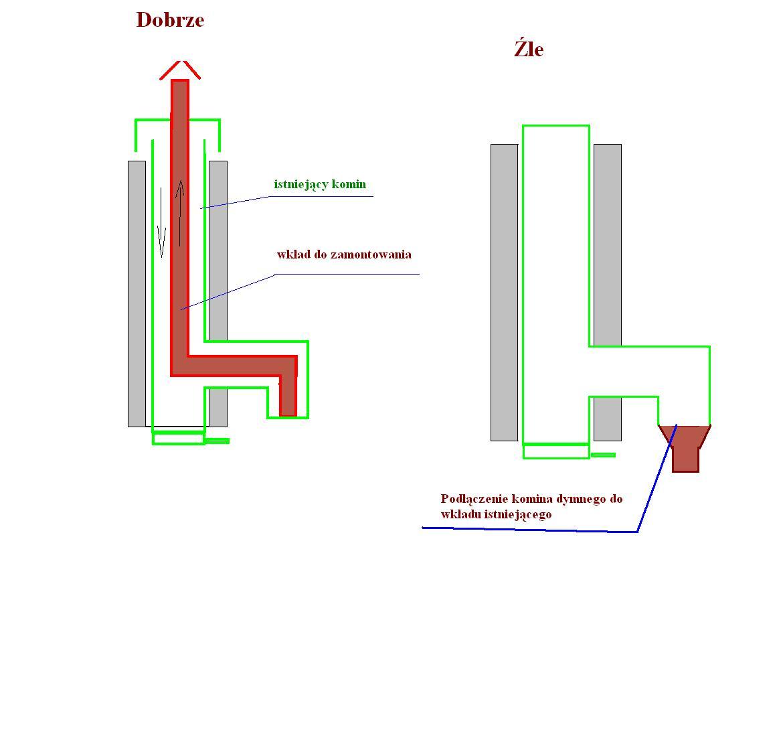 Kocio� gazowy 2f - dylemat z wyborem nowego
