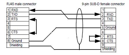 RS232 w komunikacji ze sterownikiem PLC