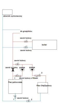 Modyfikacja instalacji CO