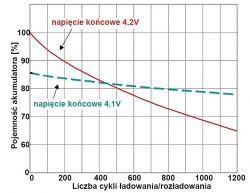 - Niższe końcowe napięcie ładowanaia - drastyczny wzrost żywotności akumulatora.