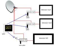 Podłączenie dekodera HD i splitera mp4